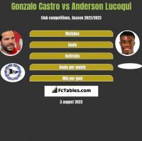 Gonzalo Castro vs Anderson Lucoqui h2h player stats