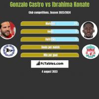 Gonzalo Castro vs Ibrahima Konate h2h player stats