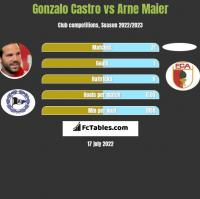 Gonzalo Castro vs Arne Maier h2h player stats