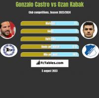 Gonzalo Castro vs Ozan Kabak h2h player stats
