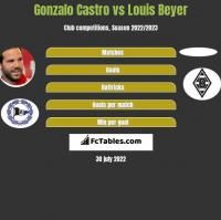 Gonzalo Castro vs Louis Beyer h2h player stats