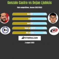 Gonzalo Castro vs Dejan Ljubicic h2h player stats
