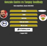 Gonzalo Castro vs Tanguy Coulibaly h2h player stats