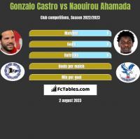 Gonzalo Castro vs Naouirou Ahamada h2h player stats