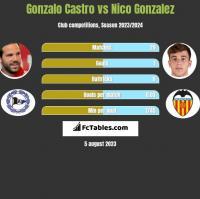 Gonzalo Castro vs Nico Gonzalez h2h player stats