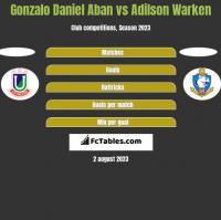 Gonzalo Daniel Aban vs Adilson Warken h2h player stats