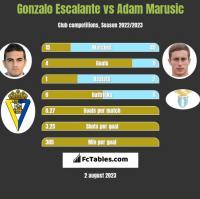 Gonzalo Escalante vs Adam Marusic h2h player stats