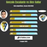 Gonzalo Escalante vs Alex Gallar h2h player stats