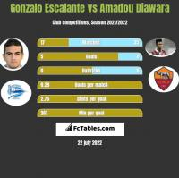 Gonzalo Escalante vs Amadou Diawara h2h player stats