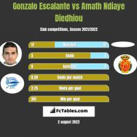 Gonzalo Escalante vs Amath Ndiaye Diedhiou h2h player stats
