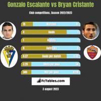 Gonzalo Escalante vs Bryan Cristante h2h player stats
