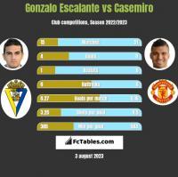 Gonzalo Escalante vs Casemiro h2h player stats