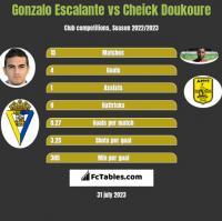 Gonzalo Escalante vs Cheick Doukoure h2h player stats