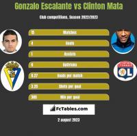 Gonzalo Escalante vs Clinton Mata h2h player stats