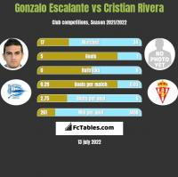Gonzalo Escalante vs Cristian Rivera h2h player stats