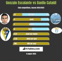 Gonzalo Escalante vs Danilo Cataldi h2h player stats