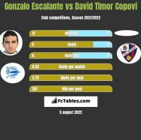 Gonzalo Escalante vs David Timor Copovi h2h player stats