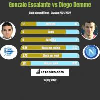 Gonzalo Escalante vs Diego Demme h2h player stats
