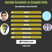 Gonzalo Escalante vs Ezequiel Avila h2h player stats