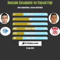 Gonzalo Escalante vs Faycal Fajr h2h player stats