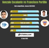 Gonzalo Escalante vs Francisco Portillo h2h player stats