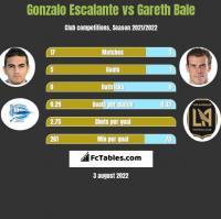 Gonzalo Escalante vs Gareth Bale h2h player stats