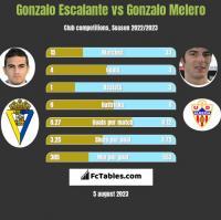 Gonzalo Escalante vs Gonzalo Melero h2h player stats