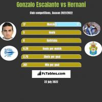 Gonzalo Escalante vs Hernani h2h player stats