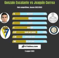Gonzalo Escalante vs Joaquin Correa h2h player stats