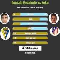 Gonzalo Escalante vs Koke h2h player stats