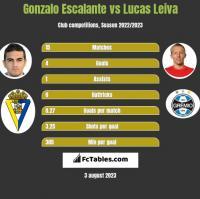 Gonzalo Escalante vs Lucas Leiva h2h player stats