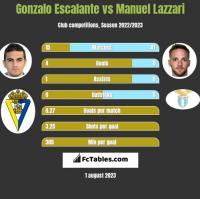 Gonzalo Escalante vs Manuel Lazzari h2h player stats