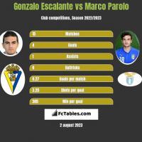 Gonzalo Escalante vs Marco Parolo h2h player stats