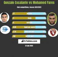 Gonzalo Escalante vs Mohamed Fares h2h player stats