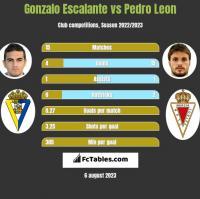 Gonzalo Escalante vs Pedro Leon h2h player stats