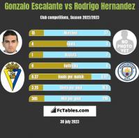 Gonzalo Escalante vs Rodrigo Hernandez h2h player stats