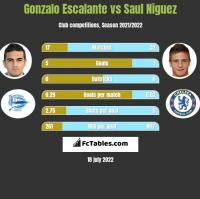 Gonzalo Escalante vs Saul Niguez h2h player stats
