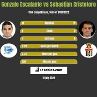 Gonzalo Escalante vs Sebastian Cristoforo h2h player stats