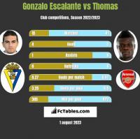 Gonzalo Escalante vs Thomas h2h player stats