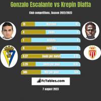 Gonzalo Escalante vs Krepin Diatta h2h player stats