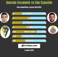 Gonzalo Escalante vs Edu Exposito h2h player stats