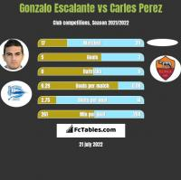 Gonzalo Escalante vs Carles Perez h2h player stats
