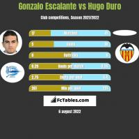 Gonzalo Escalante vs Hugo Duro h2h player stats