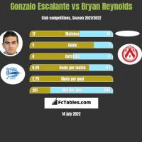 Gonzalo Escalante vs Bryan Reynolds h2h player stats