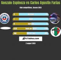Gonzalo Espinoza vs Carlos Agustin Farias h2h player stats