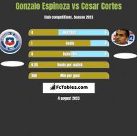 Gonzalo Espinoza vs Cesar Cortes h2h player stats