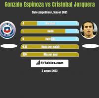 Gonzalo Espinoza vs Cristobal Jorquera h2h player stats