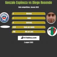 Gonzalo Espinoza vs Diego Rosende h2h player stats
