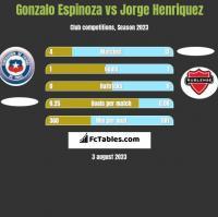 Gonzalo Espinoza vs Jorge Henriquez h2h player stats
