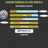 Gonzalo Espinoza vs Luis Cabrera h2h player stats